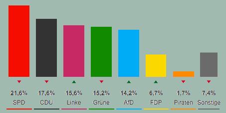 berlin-result
