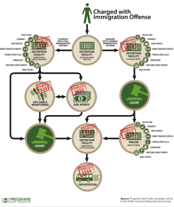immigration-path-programs-not-profits