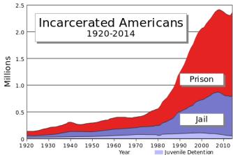 us_incarceration_timeline-clean-svg